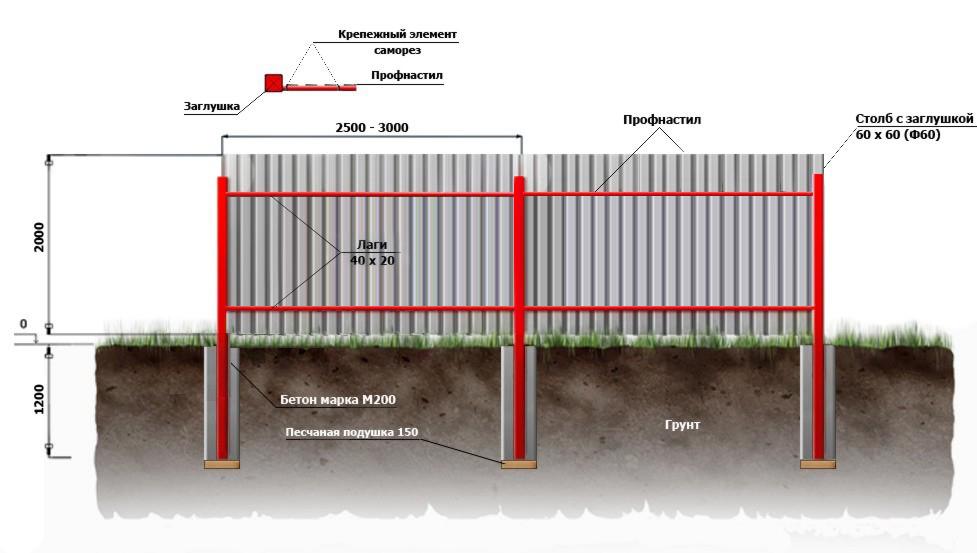Забор из ЕВРОштакетника  Собственное производство заборов